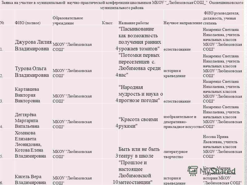 Заявка на участие в муниципальной научно-практической конференции школьников МКОУ