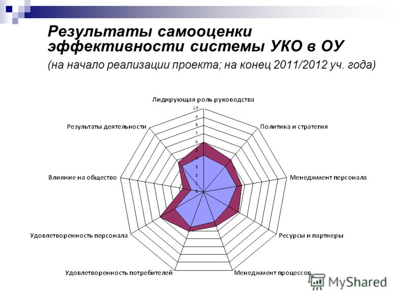 Результаты самооценки эффективности системы УКО в ОУ (на начало реализации проекта; на конец 2011/2012 уч. года)