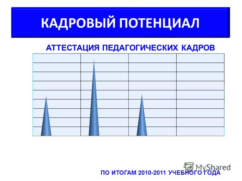 КАДРОВЫЙ ПОТЕНЦИАЛ АТТЕСТАЦИЯ ПЕДАГОГИЧЕСКИХ КАДРОВ ПО ИТОГАМ 2010-2011 УЧЕБНОГО ГОДА