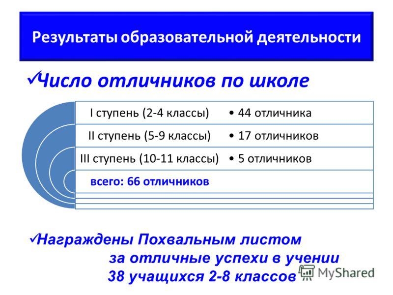 Результаты образовательной деятельности I ступень (2-4 классы) II ступень (5-9 классы) III ступень (10-11 классы) всего: 66 отличников 44 отличника 17 отличников 5 отличников Число отличников по школе Награждены Похвальным листом за отличные успехи в