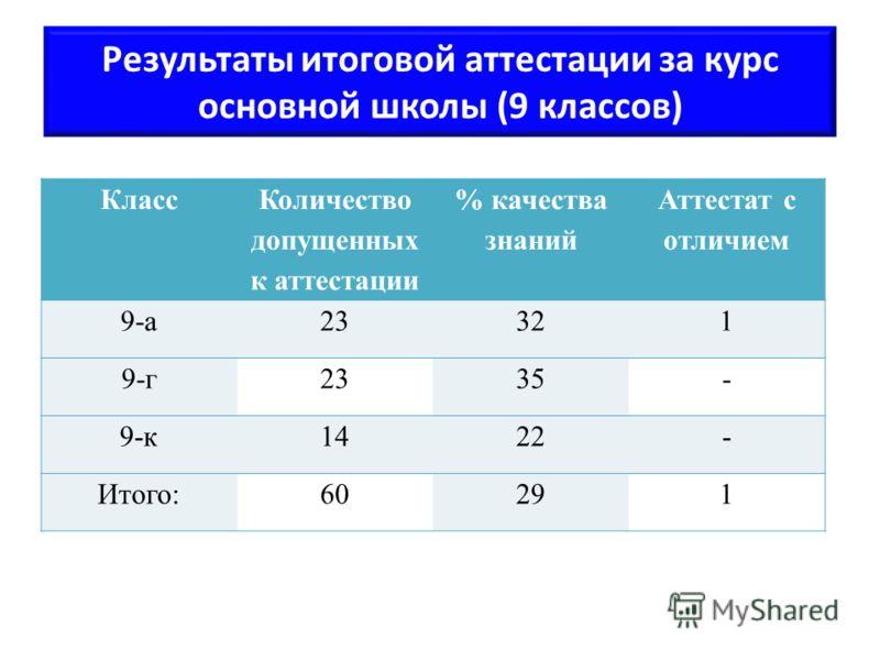 Результаты итоговой аттестации за курс основной школы (9 классов) Класс Количество допущенных к аттестации % качества знаний Аттестат с отличием 9-а23321 9-г2335- 9-к1422- Итого:60291