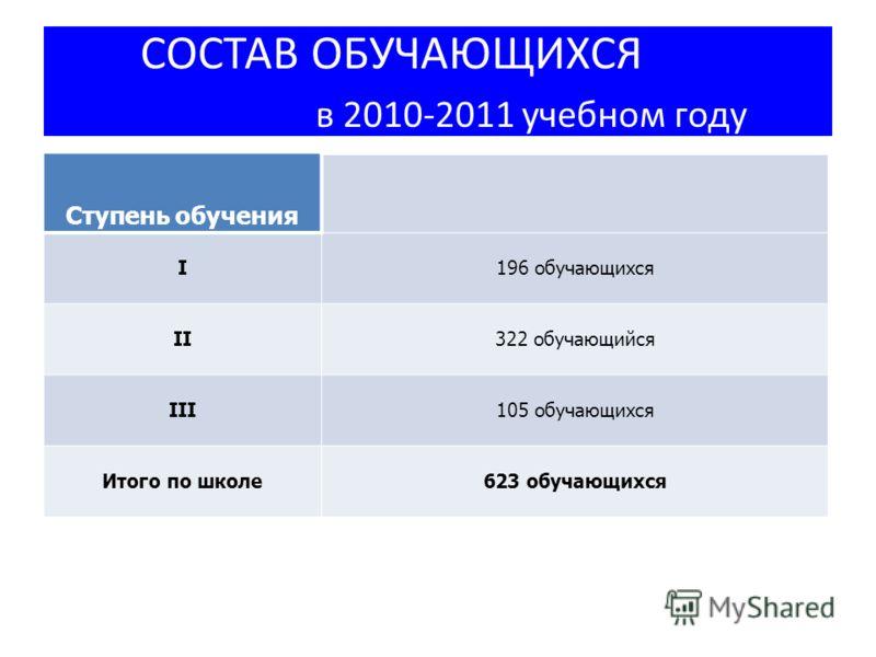 Ступень обучения I196 обучающихся II322 обучающийся III105 обучающихся Итого по школе623 обучающихся СОСТАВ ОБУЧАЮЩИХСЯ в 2010-2011 учебном году