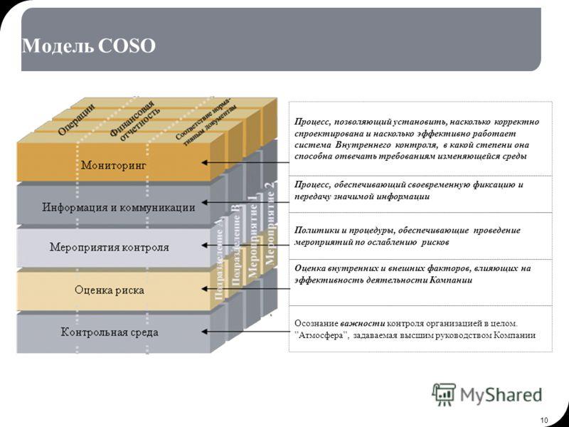 10 Модель COSO Осознание важности контроля организацией в целом. Атмосфера, задаваемая высшим руководством Компании Оценка внутренних и внешних факторов, влияющих на эффективность деятельности Компании Политики и процедуры, обеспечивающие проведение