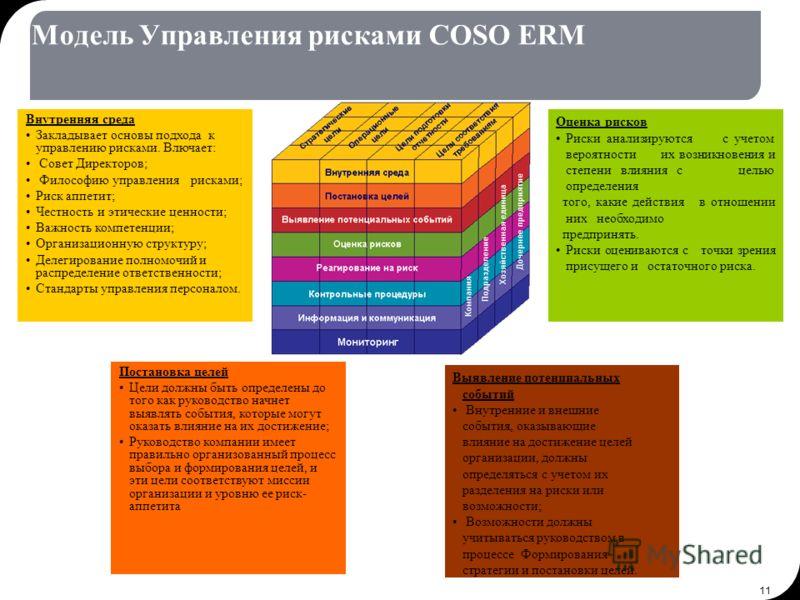 11 Модель Управления рисками COSO ERM Внутренняя среда Закладывает основы подхода к управлению рисками. Влючает: Совет Директоров; Философию управления рисками; Риск аппетит; Честность и этические ценности; Важность компетенции; Организационную струк