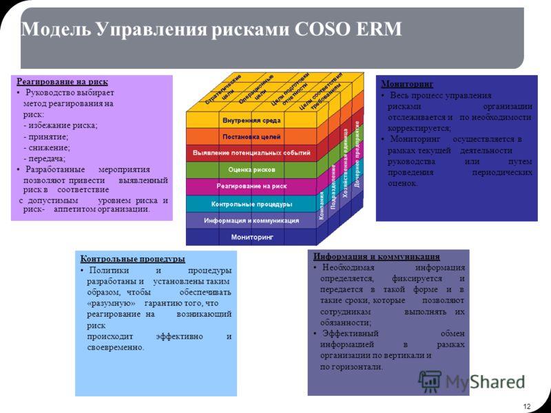 12 Модель Управления рисками COSO ERM Информация и коммуникация Необходимая информация определяется, фиксируется и передается в такой форме и в такие сроки, которые позволяют сотрудникам выполнять их обязанности; Эффективный обмен информацией в рамка