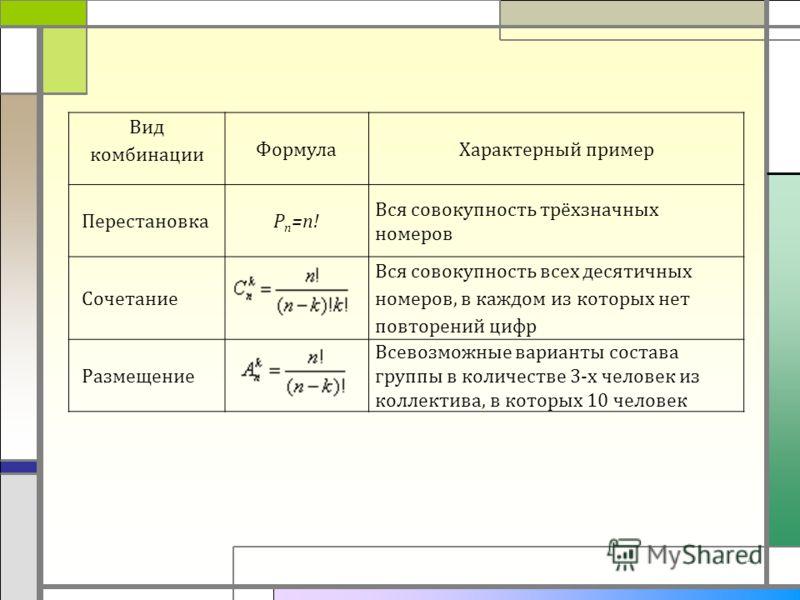 4 Вид комбинации ФормулаХарактерный пример Перестановка Pn=n!Pn=n! Вся совокупность трёхзначных номеров Сочетание Вся совокупность всех десятичных номеров, в каждом из которых нет повторений цифр Размещение Всевозможные варианты состава группы в коли