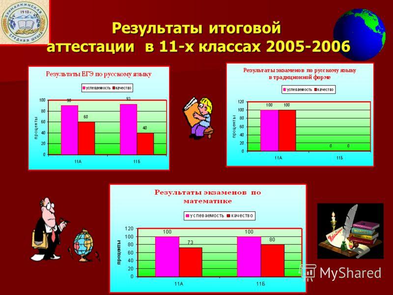 Результаты итоговой аттестации в 11-х классах 2005-2006
