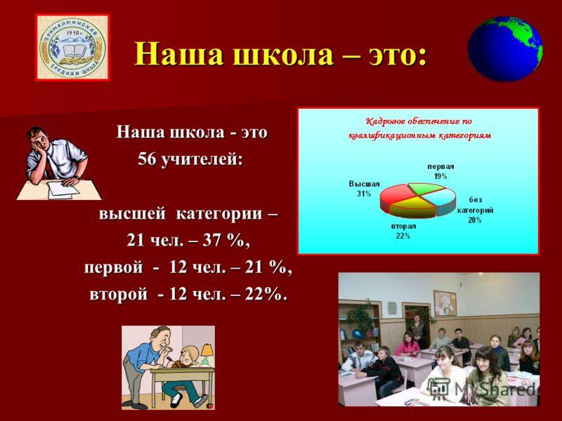 Наша школа – это: Наша школа - это Наша школа - это 56 учителей: 56 учителей: высшей категории – 21 чел. – 37 %, первой - 12 чел. – 21 %, второй - 12 чел. – 22%.