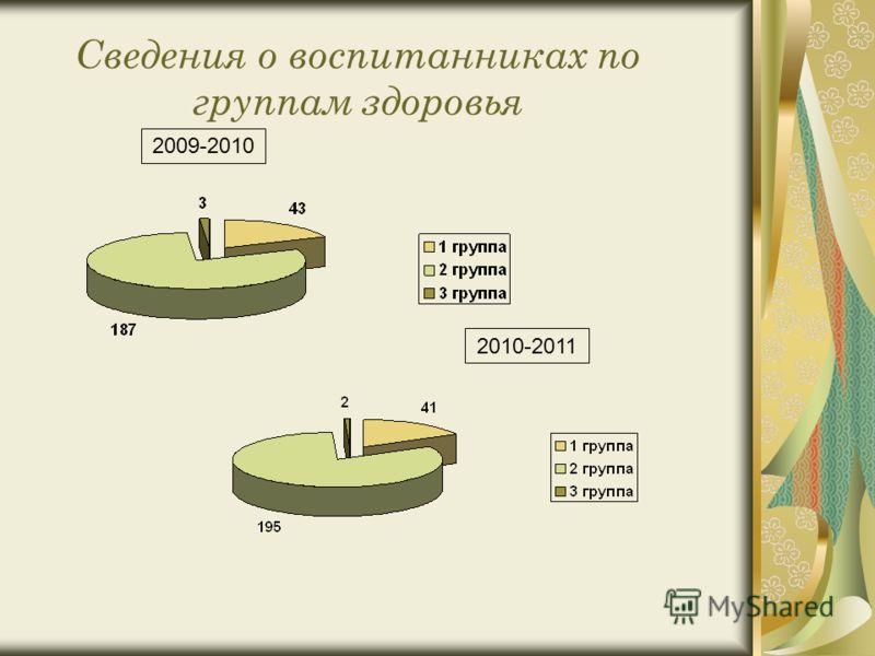 Сведения о воспитанниках по группам здоровья 2010-2011 2009-2010