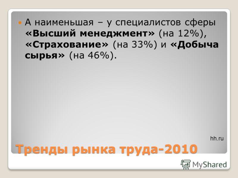 Тренды рынка труда-2010 А наименьшая – у специалистов сферы «Высший менеджмент» (на 12%), «Страхование» (на 33%) и «Добыча сырья» (на 46%). hh.ru