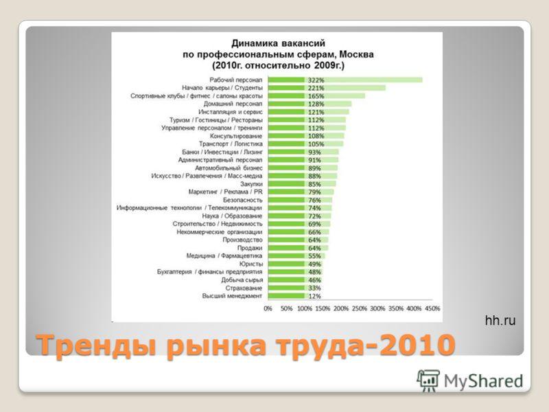 Тренды рынка труда-2010 hh.ru