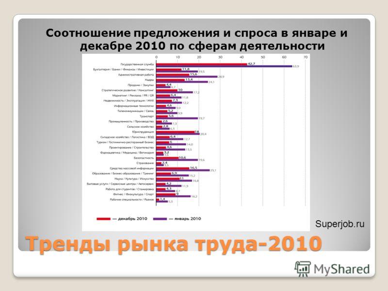 Тренды рынка труда-2010 Соотношение предложения и спроса в январе и декабре 2010 по сферам деятельности Superjob.ru