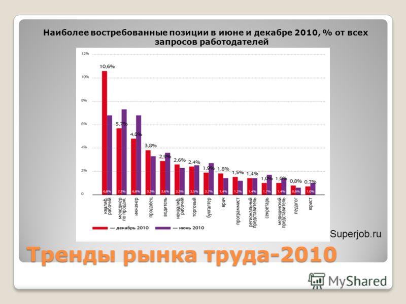 Тренды рынка труда-2010 Наиболее востребованные позиции в июне и декабре 2010, % от всех запросов работодателей Superjob.ru