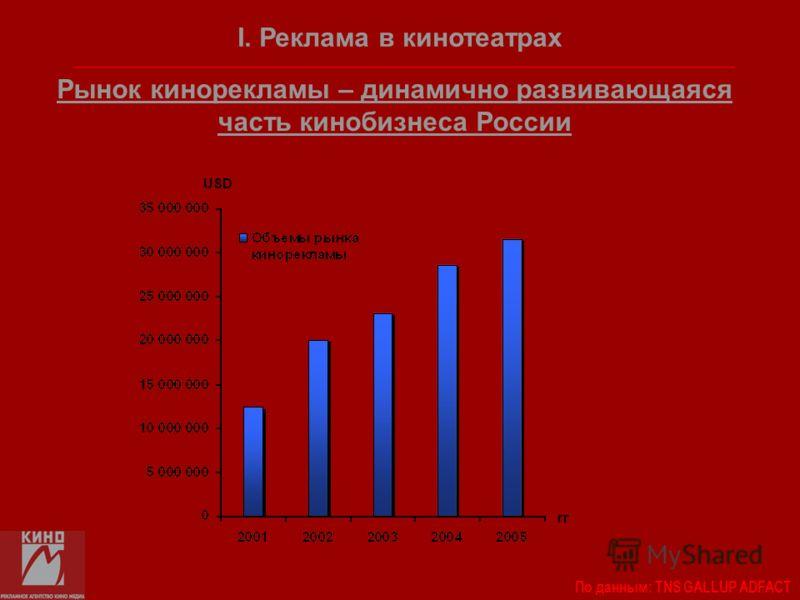 Рынок кинорекламы – динамично развивающаяся часть кинобизнеса России USD гг I. Реклама в кинотеатрах