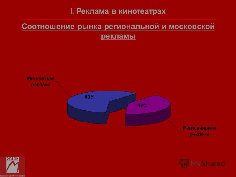 Соотношение рынка региональной и московской рекламы I. Реклама в кинотеатрах