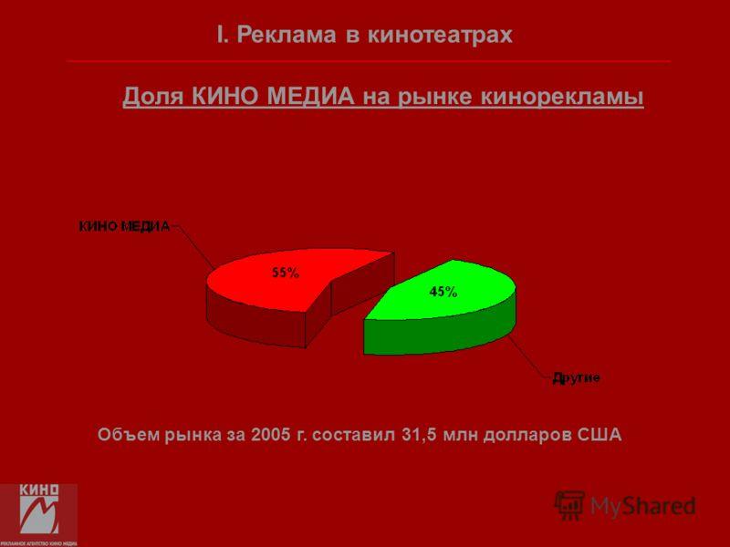 Доля КИНО МЕДИА на рынке кинорекламы Объем рынка за 2005 г. составил 31,5 млн долларов США I. Реклама в кинотеатрах