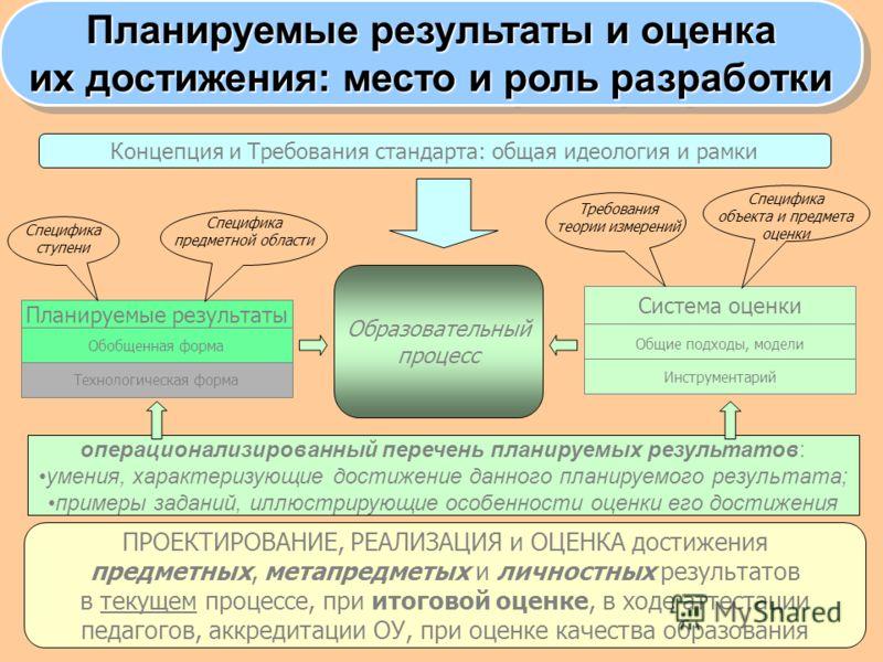 Концепция и Требования стандарта: общая идеология и рамки Планируемые результаты Обобщенная форма Технологическая форма Специфика ступени Специфика предметной области Образовательный процесс Система оценки Общие подходы, модели Инструментарий операци