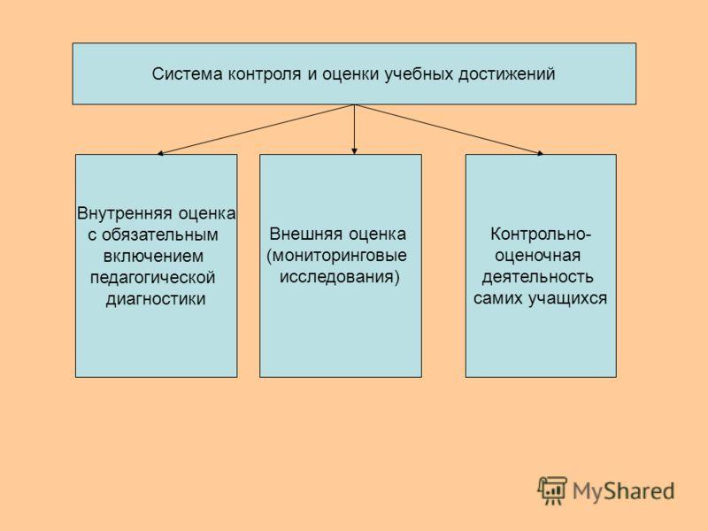 Внутренняя оценка с обязательным включением педагогической диагностики Внешняя оценка (мониторинговые исследования) Контрольно- оценочная деятельность самих учащихся Система контроля и оценки учебных достижений