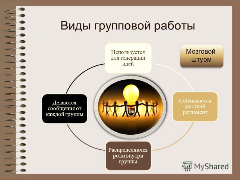 Используется для генерации идей Соблюдается жесткий регламент Распределяются роли внутри группы Делаются сообщения от каждой группы Мозговой штурм Виды групповой работы