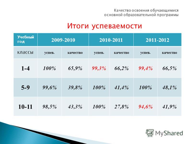 Итоги успеваемости Учебный год 2009-20102010-20112011-2012 классы успев.качествоуспев.качествоуспев.качество 1-4 100%65,9%99,3%66,2%99,4%66,5% 5-9 99,6%39,8%100%41,4%100%48,1% 10-11 98,5%43,3%100%27,8%94,6%41,9%