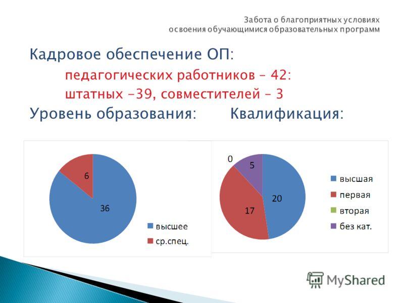 Кадровое обеспечение ОП: педагогических работников – 42: штатных -39, совместителей – 3 Уровень образования: Квалификация:
