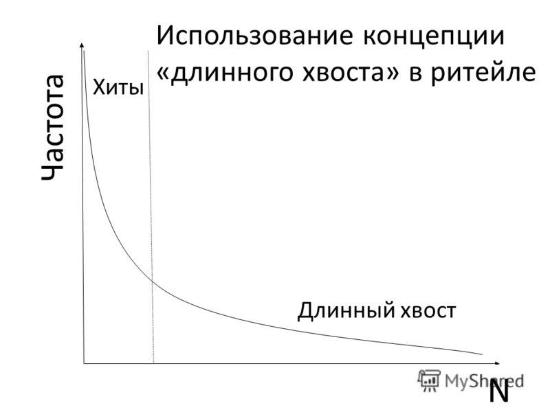 N Частота Длинный хвост Хиты Использование концепции «длинного хвоста» в ритейле