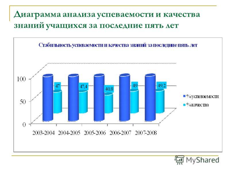 Диаграмма анализа успеваемости и качества знаний учащихся за последние пять лет