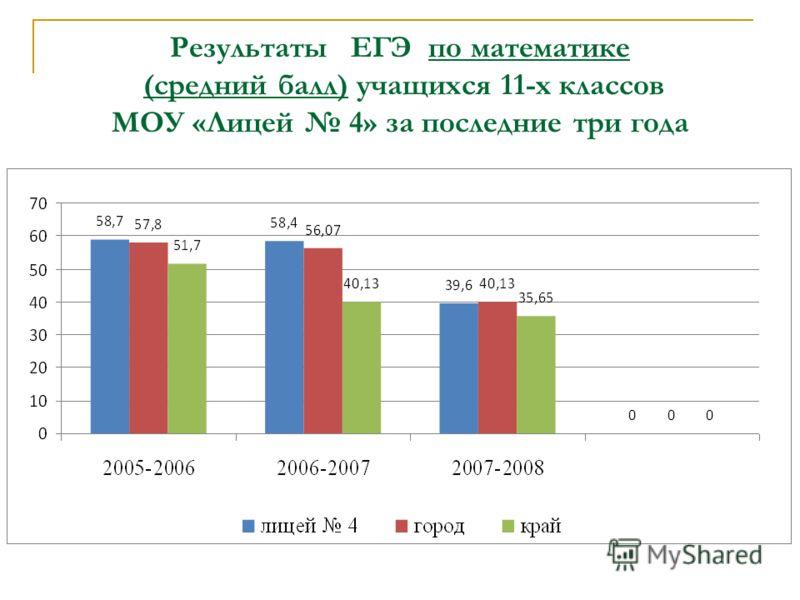 Результаты ЕГЭ по математике (средний балл) учащихся 11-х классов МОУ «Лицей 4» за последние три года