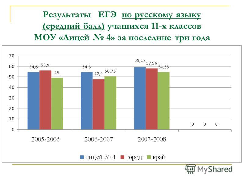 Результаты ЕГЭ по русскому языку (средний балл) учащихся 11-х классов МОУ «Лицей 4» за последние три года