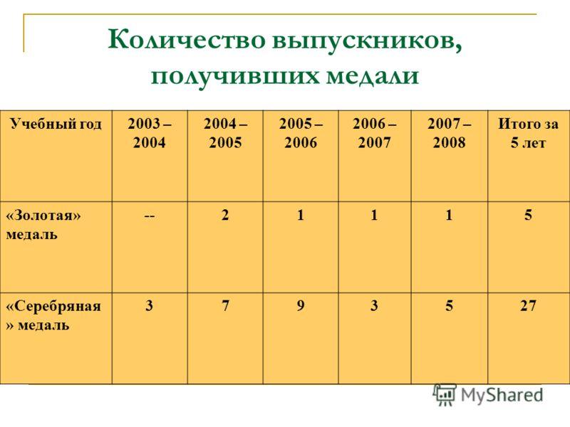 Количество выпускников, получивших медали Учебный год2003 – 2004 2004 – 2005 2005 – 2006 2006 – 2007 2007 – 2008 Итого за 5 лет «Золотая» медаль --21115 «Серебряная » медаль 3793527