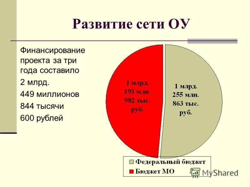 Развитие сети ОУ Финансирование проекта за три года составило 2 млрд. 449 миллионов 844 тысячи 600 рублей