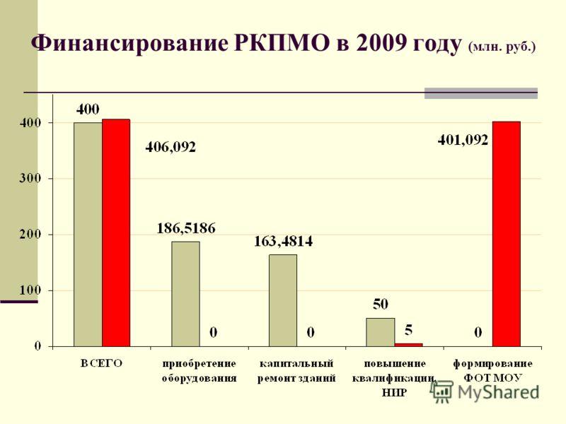 Финансирование РКПМО в 2009 году (млн. руб.)
