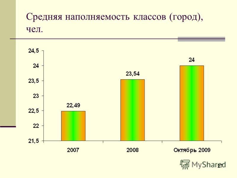 Средняя наполняемость классов (город), чел. 27