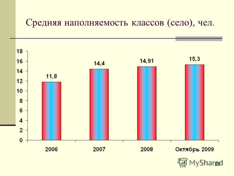 Средняя наполняемость классов (село), чел. 28