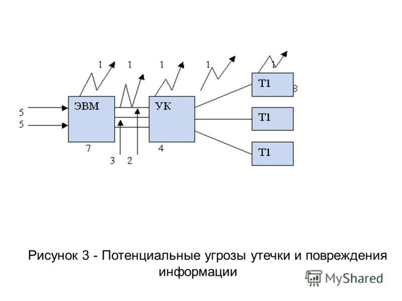 Рисунок 3 - Потенциальные угрозы утечки и повреждения информации