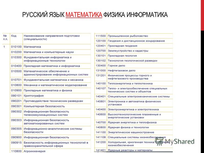 РУССКИЙ ЯЗЫК МАТЕМАТИКА ФИЗИКА ИНФОРМАТИКА