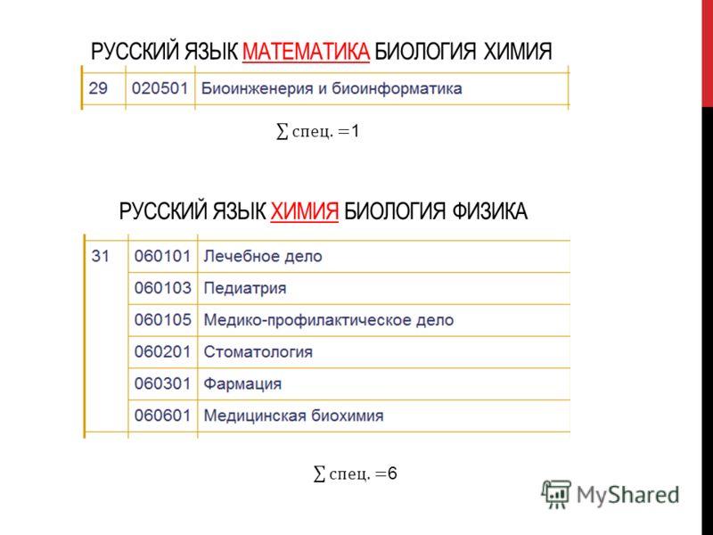 РУССКИЙ ЯЗЫК МАТЕМАТИКА БИОЛОГИЯ ХИМИЯ РУССКИЙ ЯЗЫК ХИМИЯ БИОЛОГИЯ ФИЗИКА