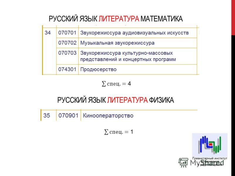 РУССКИЙ ЯЗЫК ЛИТЕРАТУРА МАТЕМАТИКА РУССКИЙ ЯЗЫК ЛИТЕРАТУРА ФИЗИКА