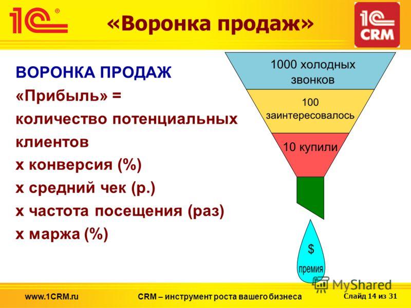 Слайд 14 из 31 ВОРОНКА ПРОДАЖ «Прибыль» = количество потенциальных клиентов х конверсия (%) х средний чек (р.) х частота посещения (раз) х маржа (%) «Воронка продаж» CRM – инструмент роста вашего бизнесаwww.1CRM.ru