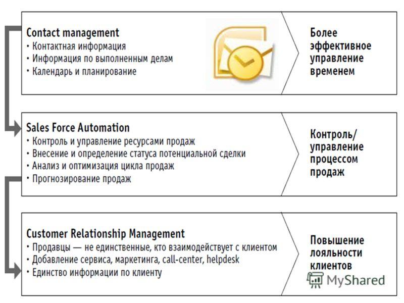Слайд 21 из 31 ЭВОЛЮЦИЯ «БОЛЬШИХ ИДЕЙ» И CRM Что такое CRM? www.1crm.ru1С:CRM – инструмент антикризисного управления