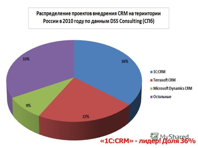 Слайд 22 из 31 1С:CRM – инструмент роста вашего бизнесаwww.1CRM.ru Наши награды В номинации «Лучший CRM проект года» участвовал проект внедрения: –«Газпромнефть» (ООО