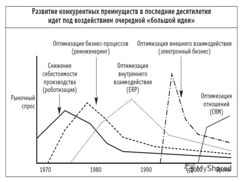 Слайд 4 из 31 www.1crm.ru1С:CRM – инструмент антикризисного управления Что такое CRM? ЭВОЛЮЦИЯ «БОЛЬШИХ ИДЕЙ» И CRM