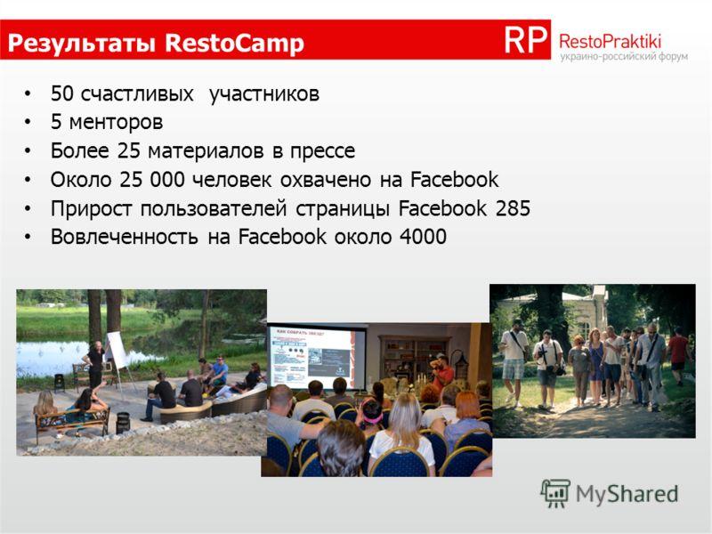 Результаты RestoCamp 50 счастливых участников 5 менторов Более 25 материалов в прессе Около 25 000 человек охвачено на Facebook Прирост пользователей страницы Facebook 285 Вовлеченность на Facebook около 4000
