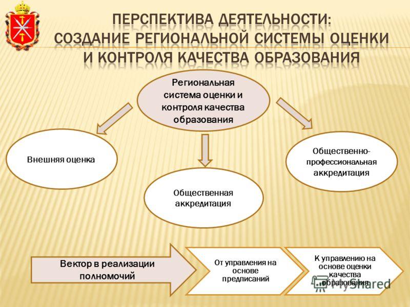 От управления на основе предписаний К управлению на основе оценки качества образования Региональная система оценки и контроля качества образования Внешняя оценка Общественная аккредитация Общественно- профессиональная аккредитация Вектор в реализации