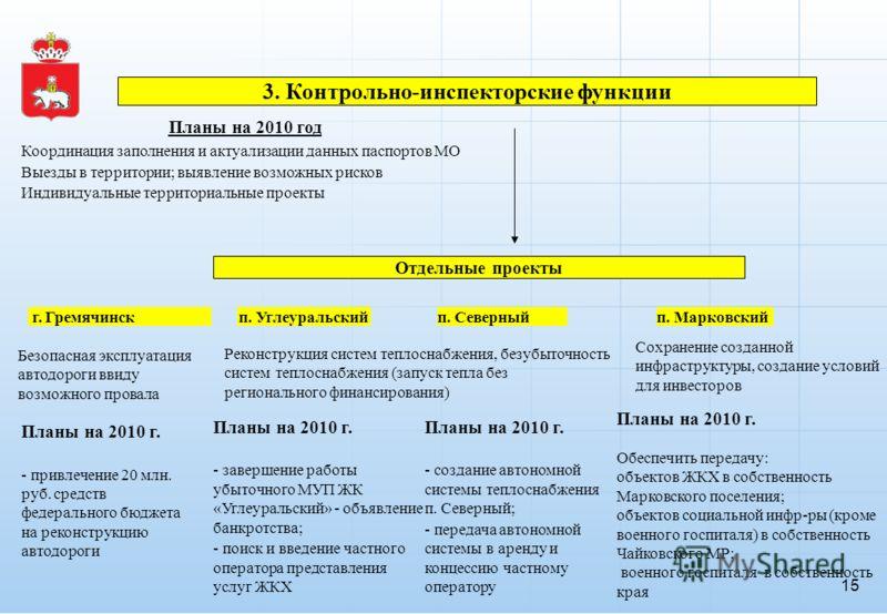 ЦЕЛЬ – рост самообеспеченности муниципальных образований – рост эффективности бюджетных расходов 3. Контрольно-инспекторские функции Координация заполнения и актуализации данных паспортов МО Выезды в территории; выявление возможных рисков Индивидуаль