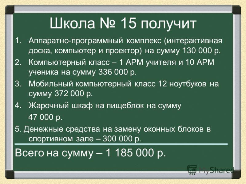 Школа 15 получит 1.Аппаратно-программный комплекс (интерактивная доска, компьютер и проектор) на сумму 130 000 р. 2.Компьютерный класс – 1 АРМ учителя и 10 АРМ ученика на сумму 336 000 р. 3.Мобильный компьютерный класс 12 ноутбуков на сумму 372 000 р
