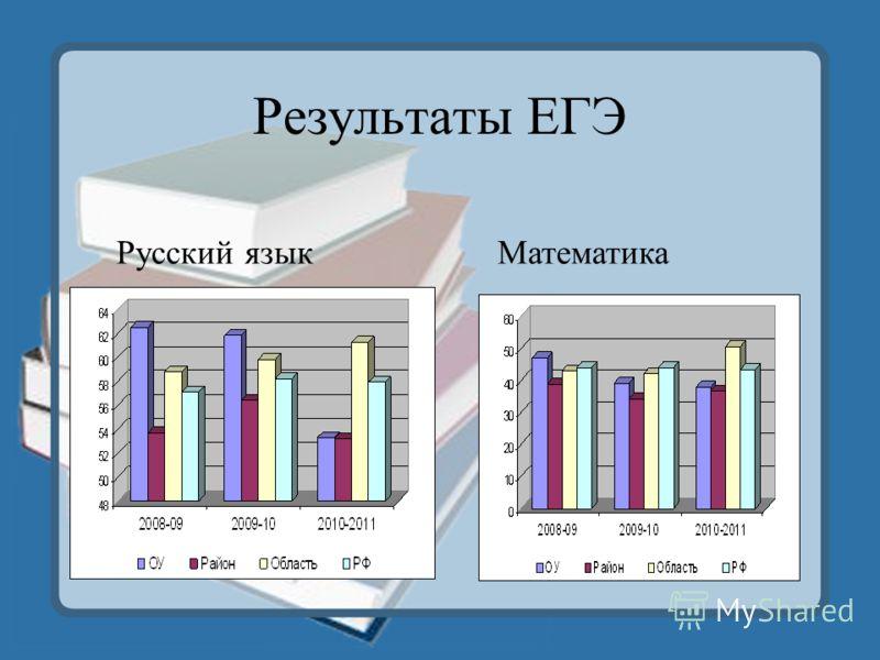 Результаты ЕГЭ Русский языкМатематика