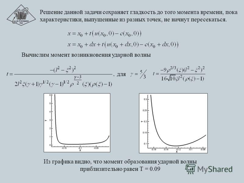 Решение данной задачи сохраняет гладкость до того момента времени, пока характеристики, выпущенные из разных точек, не начнут пересекаться. для Вычислим момент возникновения ударной волны Из графика видно, что момент образования ударной волны приблиз
