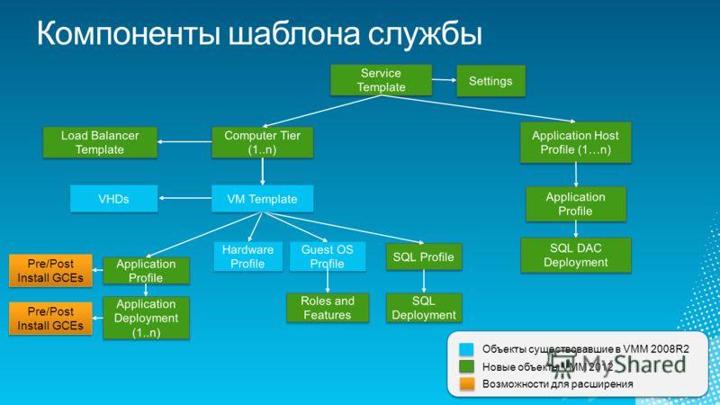 Pre/Post Install GCEs Объекты существовавшие в VMM 2008R2 Новые объекты VMM 2012 Возможности для расширения