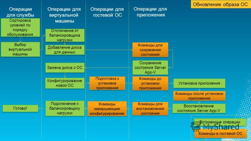 Сортировка уровней по порядку обслуживания Выбор виртуальной машины Отключение от балансировщика нагрузки Подключение к балансировщику нагрузки Установка приложения Конфигурирование новой ОС Добавление диска для данных Сохранение состояния Server App